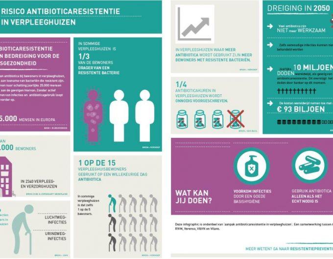 Afbeelding bij 'Infographic antibioticaresistentie in verpleeghuizen'