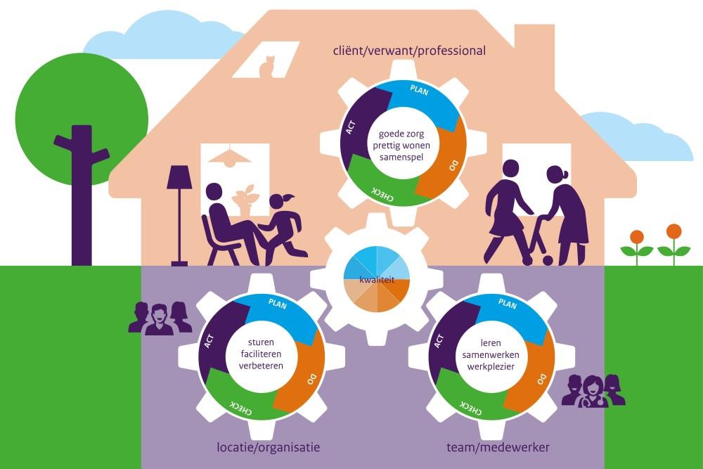 infographic methodisch werken volgens PDCA-cyclus