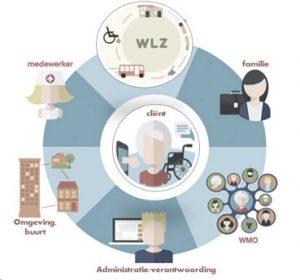Leven zoals je wilt infographic