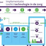 Afbeelding bij 'Implementatietoolkit Technologie in de zorg'
