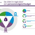 Afbeelding bij 'Publicatie: De cliënt in regie door een persoonsvolgend budget'