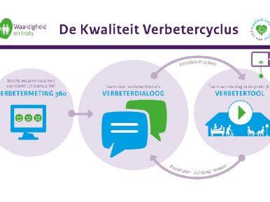 Afbeelding bij 'Kwaliteit Verbetercyclus voldoet aan set van eisen voor meetinstrument'