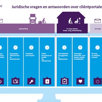Afbeelding bij 'Publicatie: Juridische vragen en antwoorden over cliëntportalen'