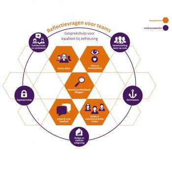 Afbeelding bij 'Reflectietool teams: gesprekshulp kwaliteit bij zelfsturing'