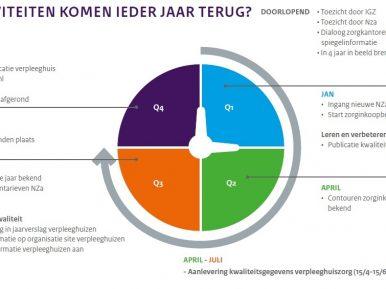 Afbeelding bij 'Jaarcyclus Kwaliteitskader Verpleeghuiszorg'