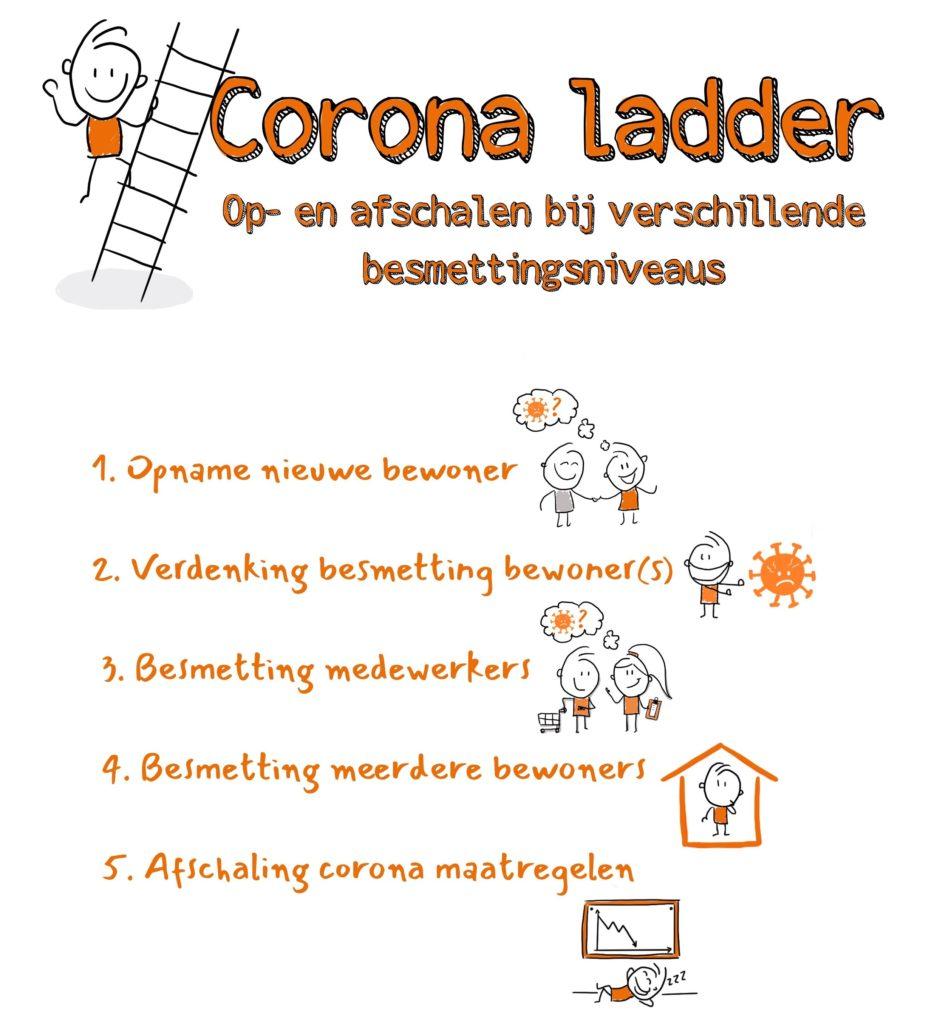 CoronaLadder