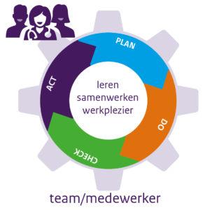 methodisch werken op niveau medewerker-team