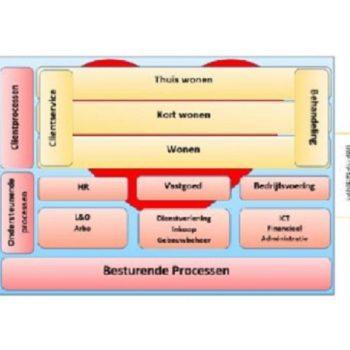 Afbeelding bij 'Kwaliteitsproces: Procesoverleg en werkwijze voor updaten eenduidige werkwijzen processen'