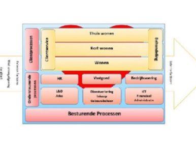 Afbeelding bij 'Kwaliteitsproces: Procesoverleg en werkwijze voor updaten eenduidige werkwijzen ..'