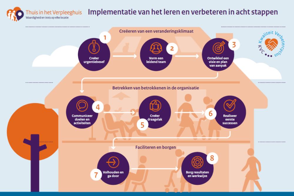 omslag publicatie leren en verbeteren in 8 stappen